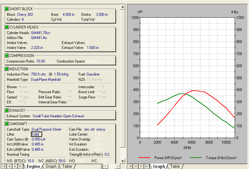 Thoughts on 302sbc vs 383 sbc dyno results grumpys performance garage i did a quick dd2000 software dyno and heres what it predicted malvernweather Image collections