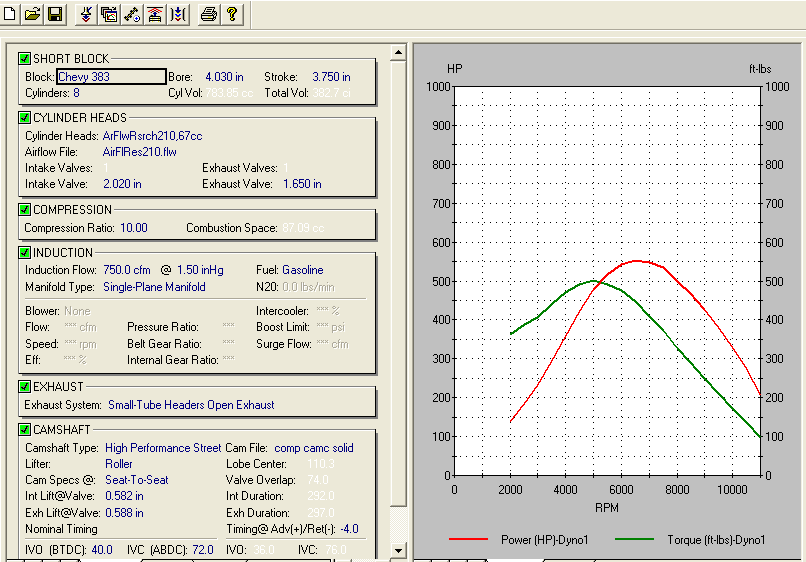 Thoughts on 302sbc vs 383 sbc dyno results grumpys performance garage roughly 550hp500 torque ughly 130 horsepower and a 180ft lbs more torque and most impressive is the jump in power in the 4000rpm 6000rpm power band malvernweather Image collections