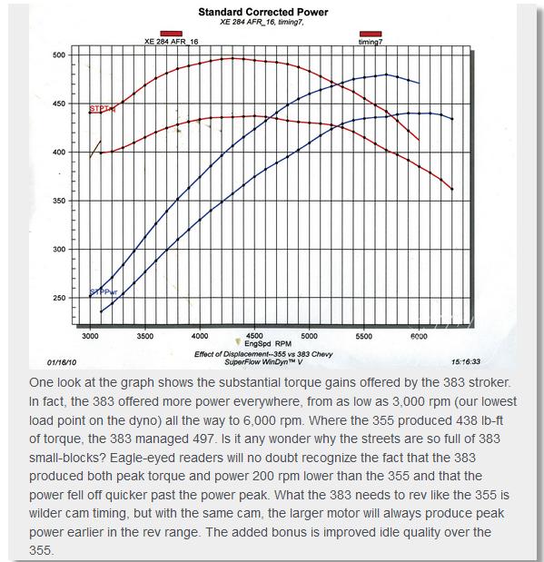 Bits of 383 info grumpys performance garage img malvernweather Choice Image