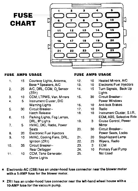 87fusepannel 1989 corvette fuse box diagram wiring diagrams 1994 LT1 Corvette at webbmarketing.co