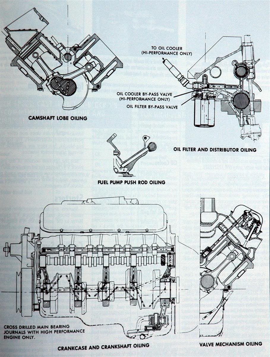 1979 Chevy 350 Engine Schematic All Kind Of Wiring Diagrams Diagram Lubrication External Components Check Valve Grumpys Performance Garage 1987