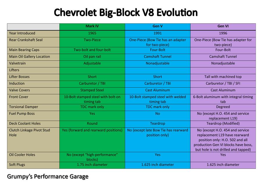Chevrolet Big Block V8 Evolution l19 454 big block diagram trusted wiring diagrams