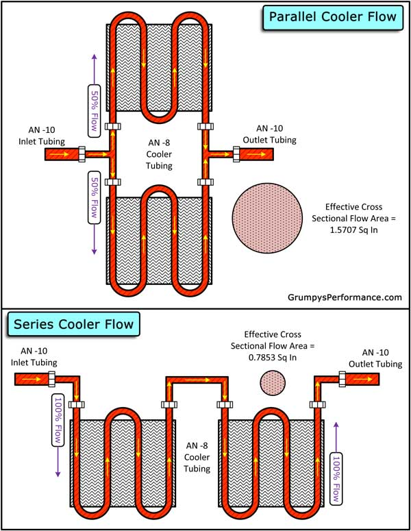 Line To Lube Color further Oilcooler Z besides  also  likewise C Trans. on 4r70w cooler line diagram