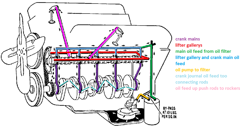 SBCOilingnew not getting oil to rockers grumpys performance garage on 351w engine oil diagram