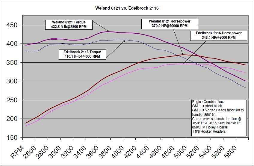 throwing vortecs on a 400 short block grumpys performance garage this chart showing the new wieand airstrike intake flows better than the comparable edelbrock vortec intake might prove to interest some guys