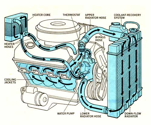 350 chevy cooling diagram go wiring diagrams