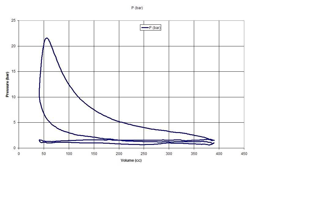 Log Pv Diagram Diy Enthusiasts Wiring Diagrams How Solar Panels Work Build A Not Traditional 350 Sbc Grumpys Performance Garage Rh Grumpysperformance Com