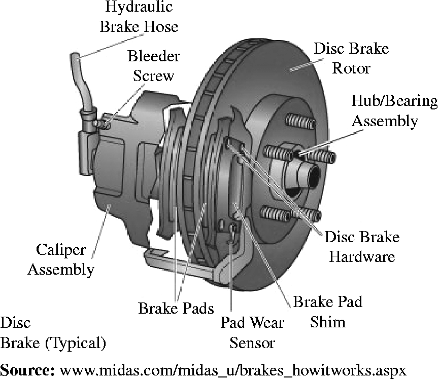 disc vs drum brakes grumpys performance garage rh garage grumpysperformance com disc brake diagram front disk brake diagram