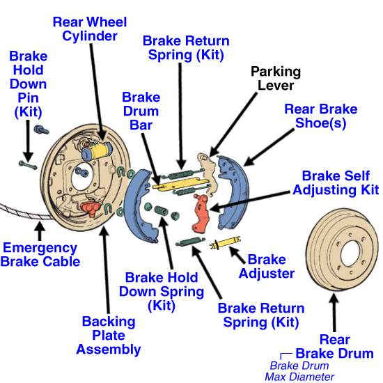 Rear Brake Parts Diagram : Disc vs drum brakes grumpys performance garage