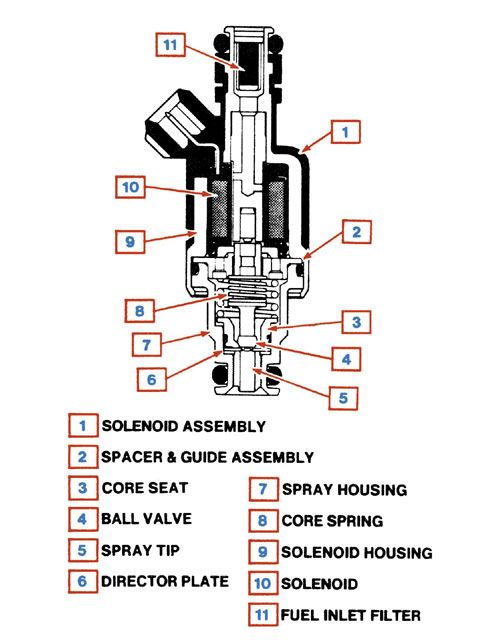 fuel_injectorv handy fuel system trouble shooting flow chart & info grumpys Fuel Injector Schematic at bakdesigns.co