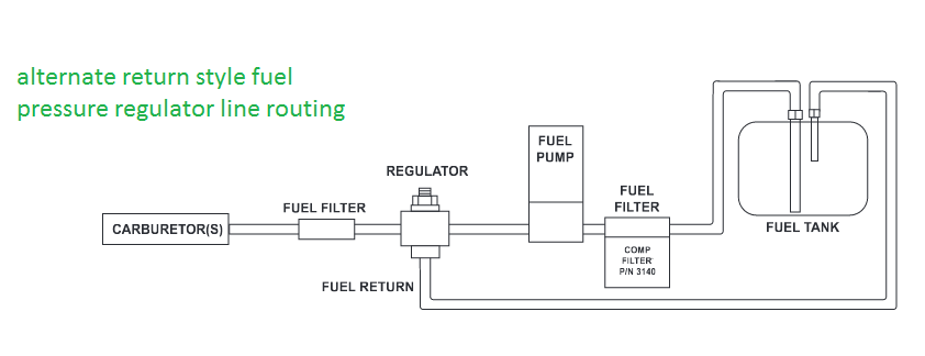 setting up your fuel system