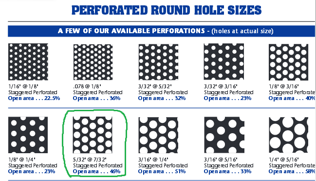 how to calculate open area of perforated plates