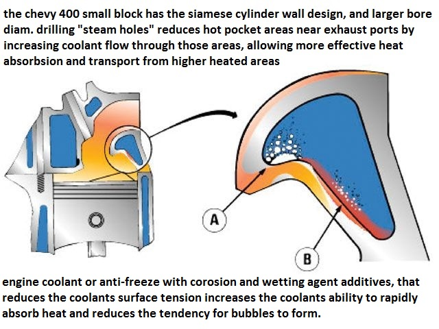 Peachy Small Block Chevy Cooling Diagram Basic Electronics Wiring Diagram Wiring 101 Cominwise Assnl