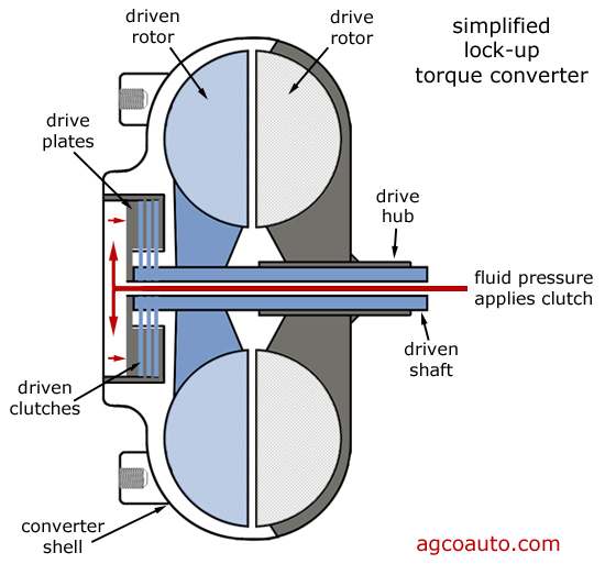 installing a torque converter grumpys performance garage how does an engine work diagram how does a solenoid work diagram