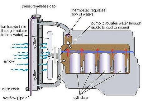 Convert Gen I SBC to Reverse Flow Cooling | Grumpys Performance Garage